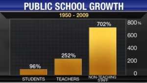 Public School Growth 1950-2009