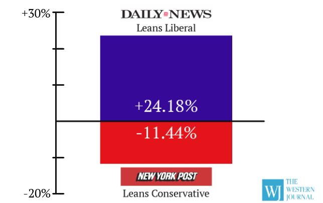 NY Post vs NY Daily News Facebook