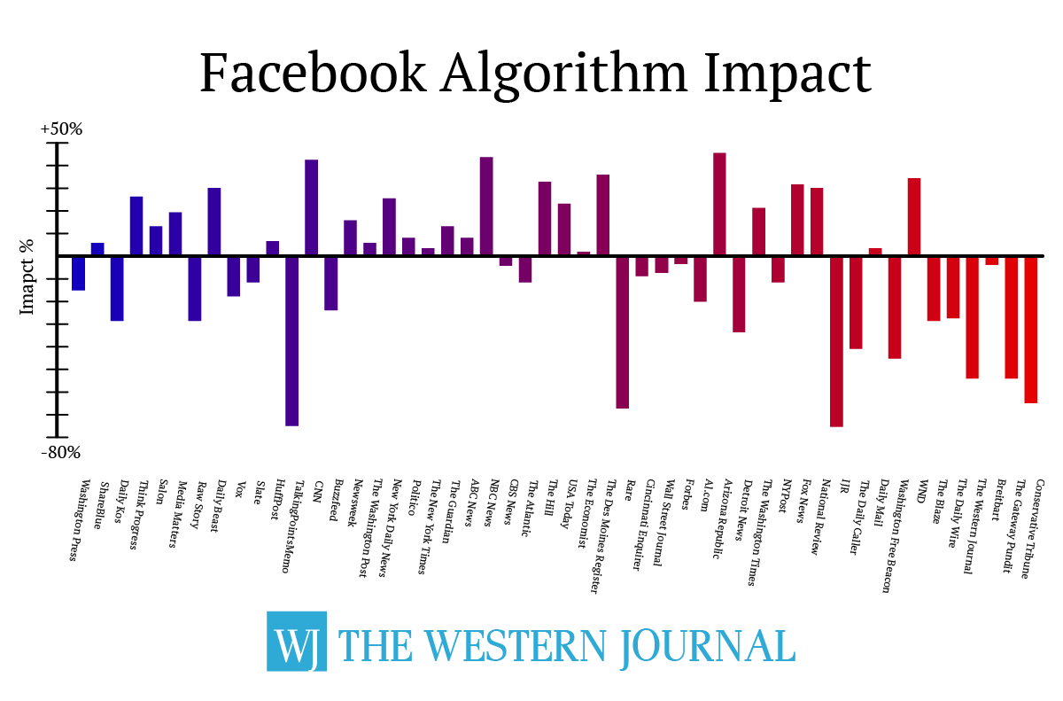 Facebook Algorithm Impact On Conservatives