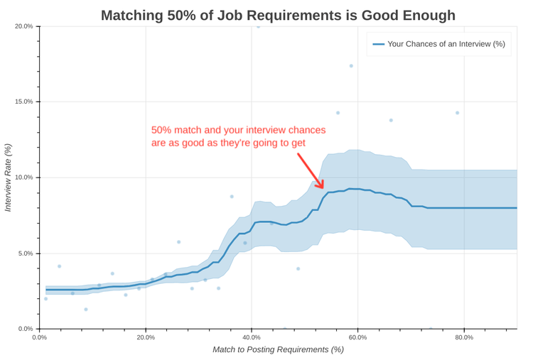 You're as likely to get a job interview meeting 50% of job requirements as meeting 90% of them.