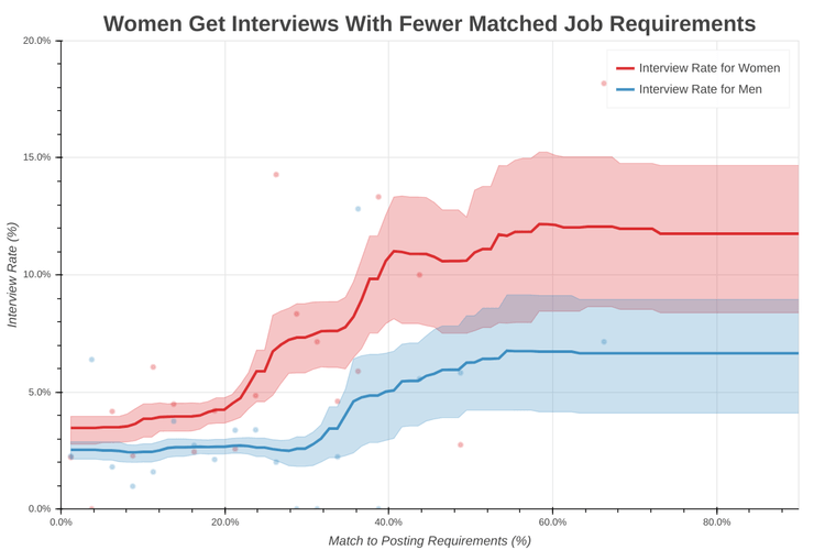 Women get interviews at higher rates with fewer matched requirements – if only they applied to those jobs in the first place.